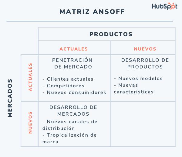 Matriz de Ansoff: estrategia de productos actuales y mercados nuevos