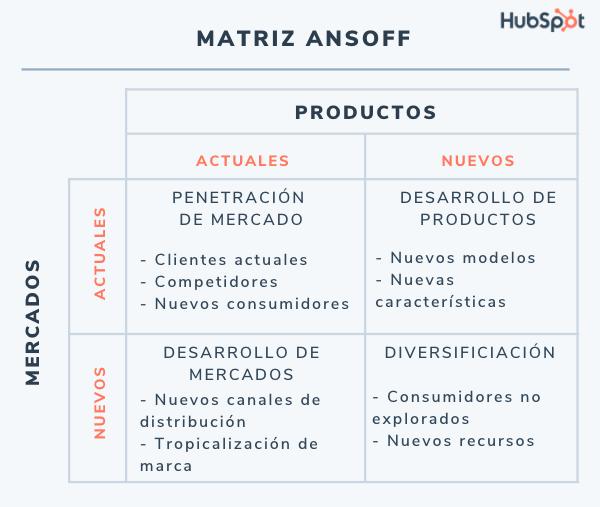 Matriz de Ansoff: estrategia de mercados y productos nuevos