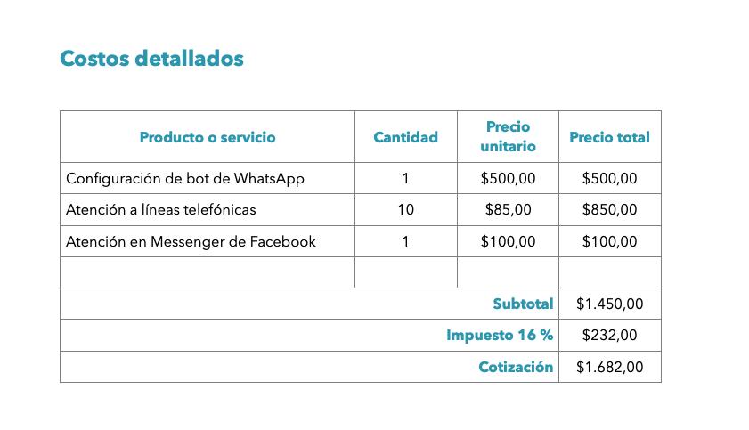 Costos detallados en una cotización de un centro de atención a clientes hecho con la plantilla de cotización de HubSpot