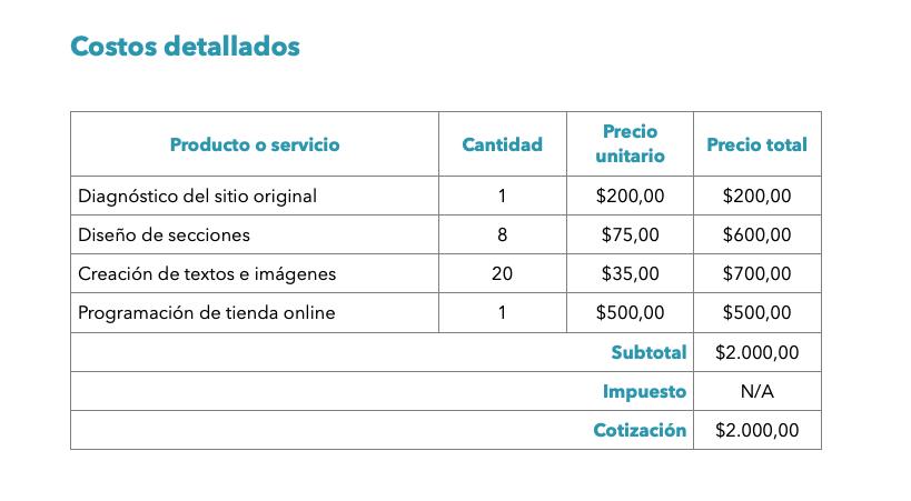 Costos detallados en un jemplo de cotización de una empresa desarrolladora web
