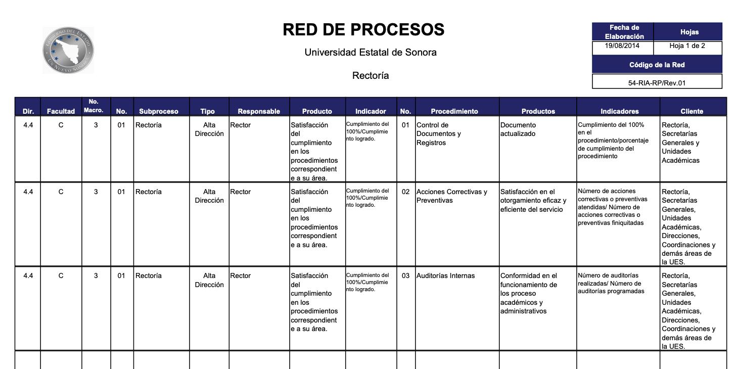 Ejemplo de manual de procedimientos administrativos