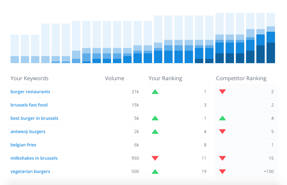 Woorank, herramienta para realizar análisis web