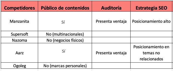 Análisis de competencia: tabla de competidores