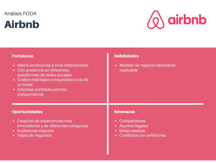 Ejemplo de análisis FODA de Airbnb