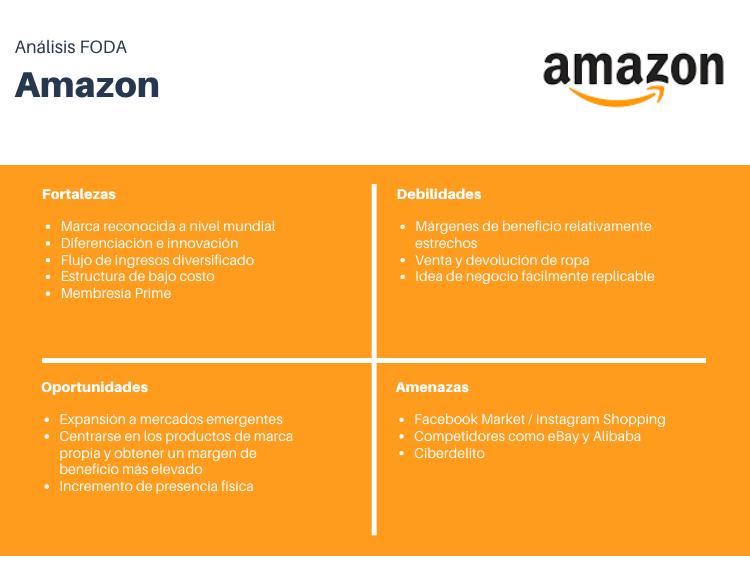 Ejemplo de análisis FODA de Amazon