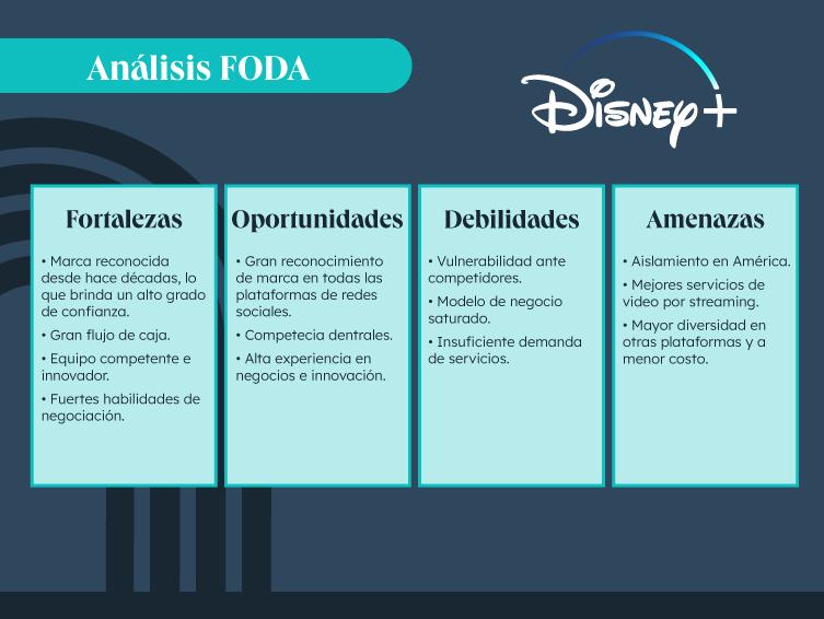 Ejemplo de análisis FODA de Disney+