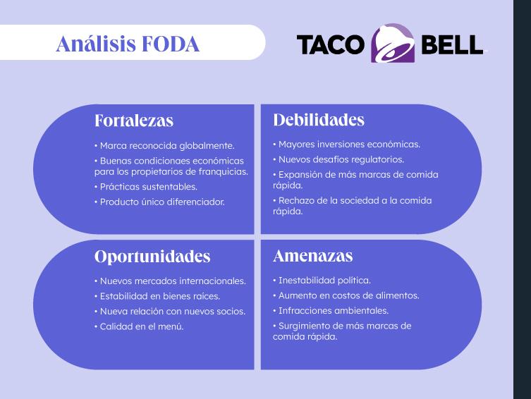 Ejemplo de análisis FODA de restaurante Taco Bell