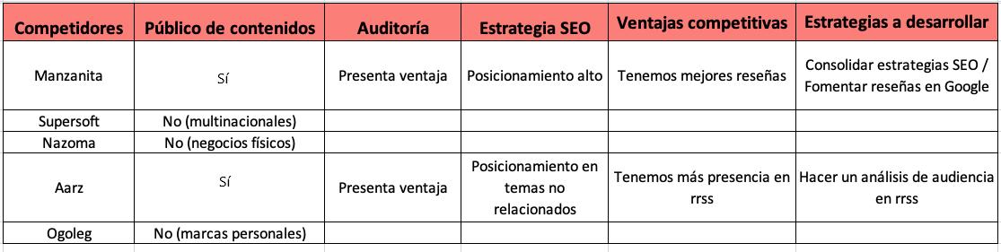 Ejemplo de análisis de competencia: tabla de competidores