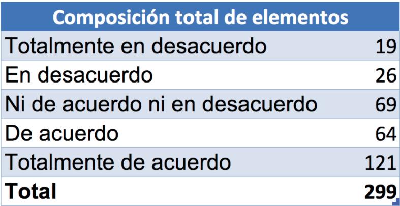 Respuestas del modelo Likert en Excel