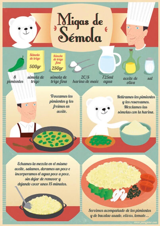 Ejemplo de infografía de receta