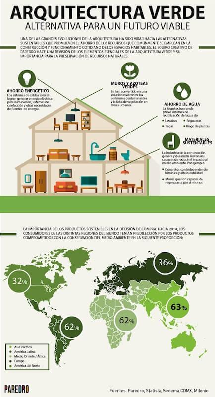 Ejemplo de infografía sobre arquitectura