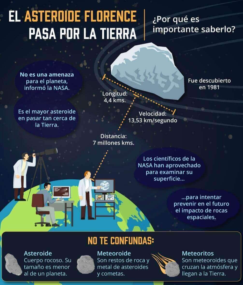 Ejemplo de infografía del asteroide Florence