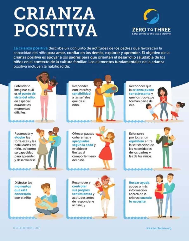 Ejemplo de infografía de crianza positiva