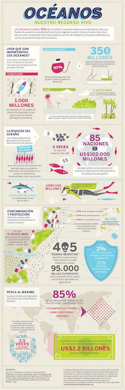 Ejemplo de infografía del Banco Mundial