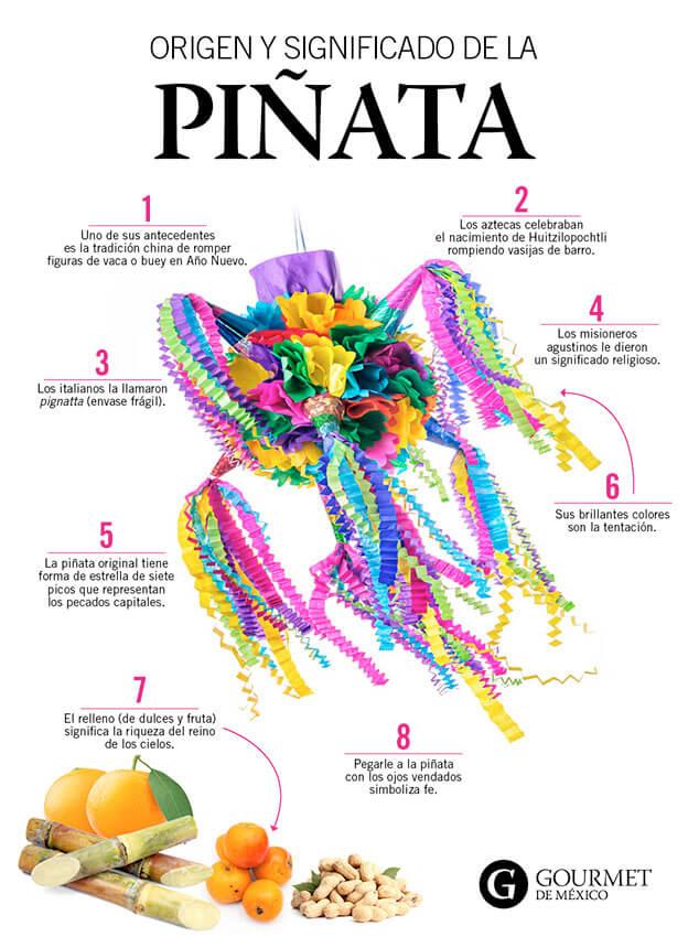 Ejemplo de infografía sobre las piñatas