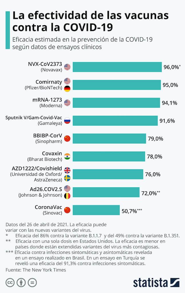 Ejemplo de infografía de Statista