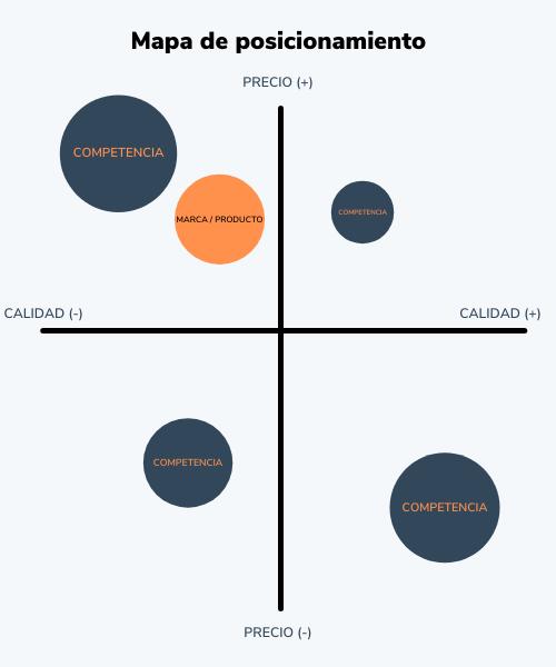 Cómo hacer un mapa de posicionamiento: posiciona tu marca o producto en el mapa