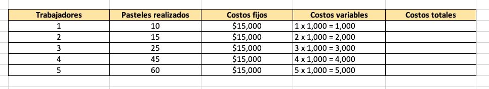 Tabla para calcular costos variables