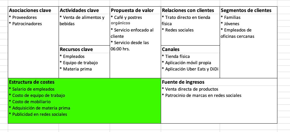 Elementos del modelo Canvas: estructura de costes