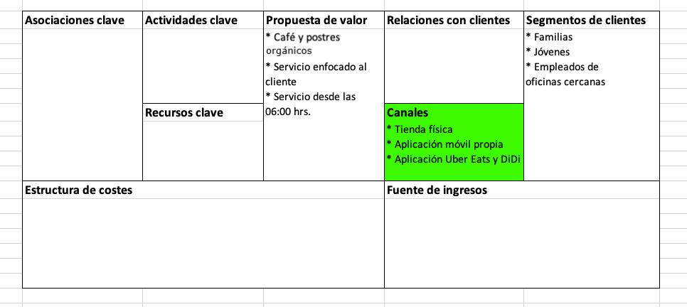 Elementos del modelo Canvas: canales