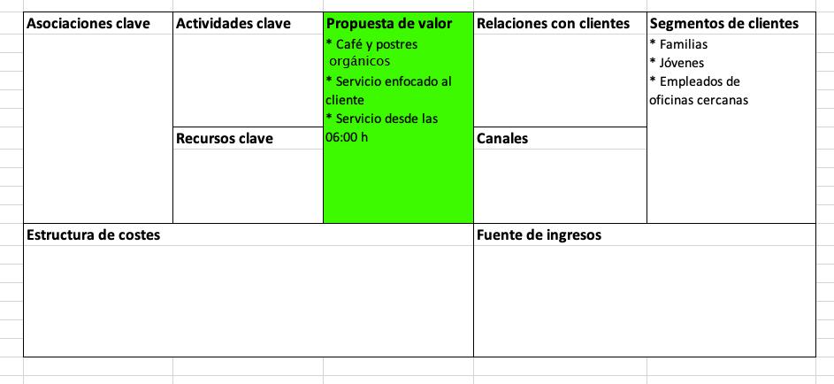 Elementos del modelo Canvas: propuesta de valor
