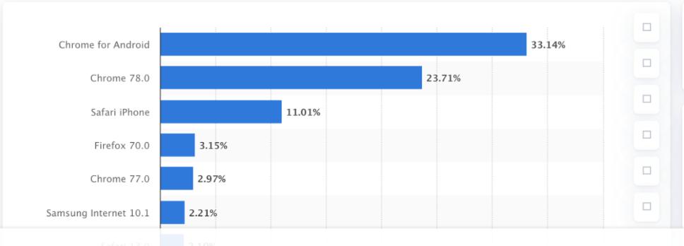 Eliminación de cookies de terceros Google: buscadores más populares