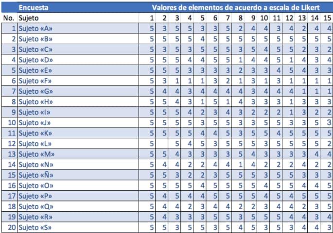 Ejemplo en Excel de escala de Likert