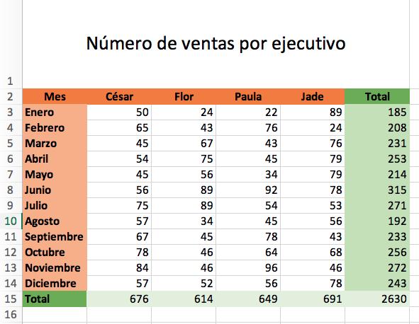 Cómo hacer una gráfica de pastel en Excel: agrega la gráfica