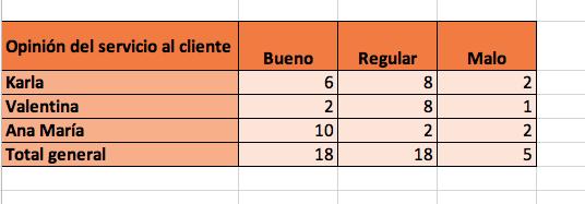 Cómo hacer gráficas de barras en Excel: introduce los datos