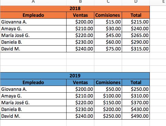 Cómo hacer una gráfica comparativa en Excel: introduce los datos