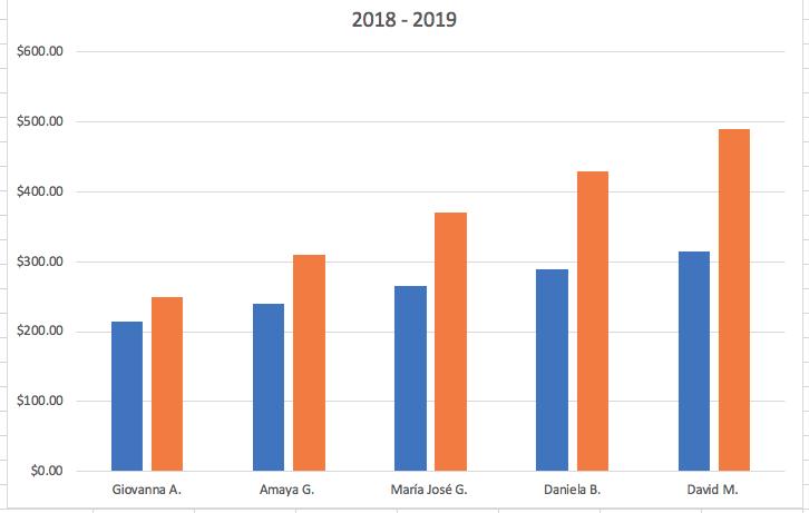 Cómo hacer una gráfica comparativa en Excel: acepta
