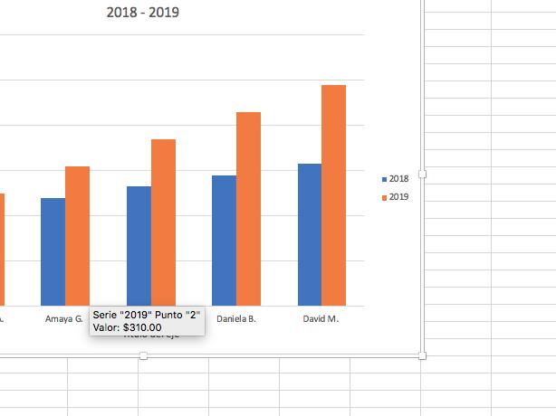 Cómo hacer una gráfica comparativa en Excel: paso a paso
