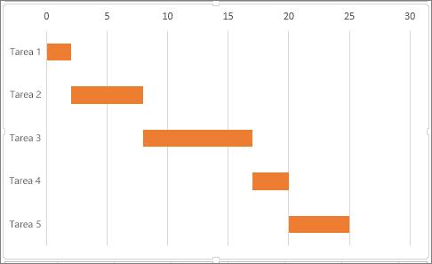 Cómo hacer una gráfica de Gantt en Excel: personaliza