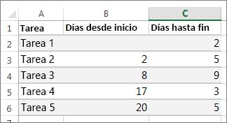 Cómo hacer una gráfica de Gantt en Excel: selecciona losdatos