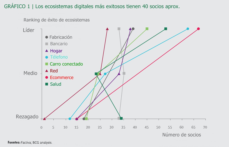 Factores para un ecosistema digital efectivo