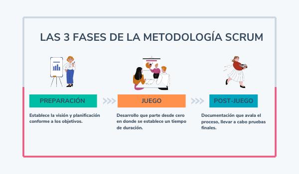 Fases de la metodología scrum