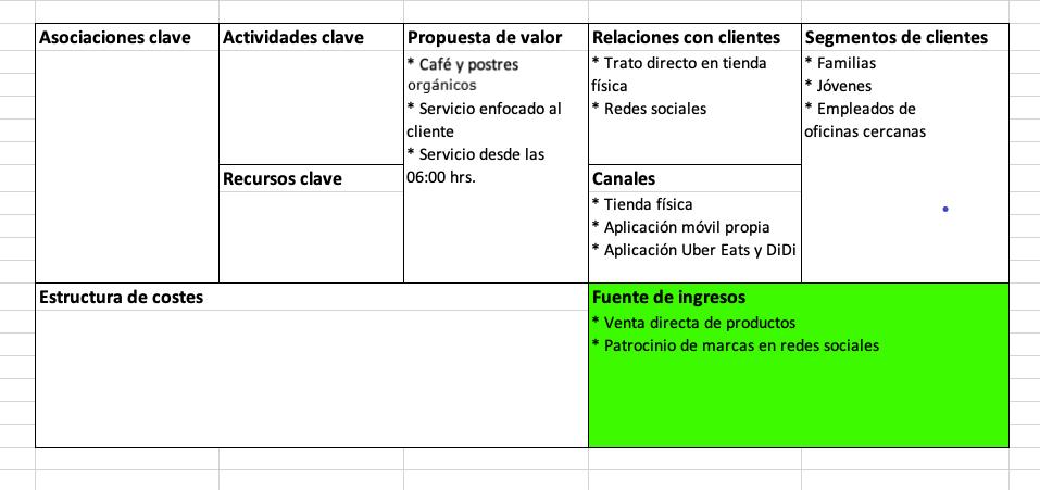 Elementos del modelo Canvas: fuente de ingresos