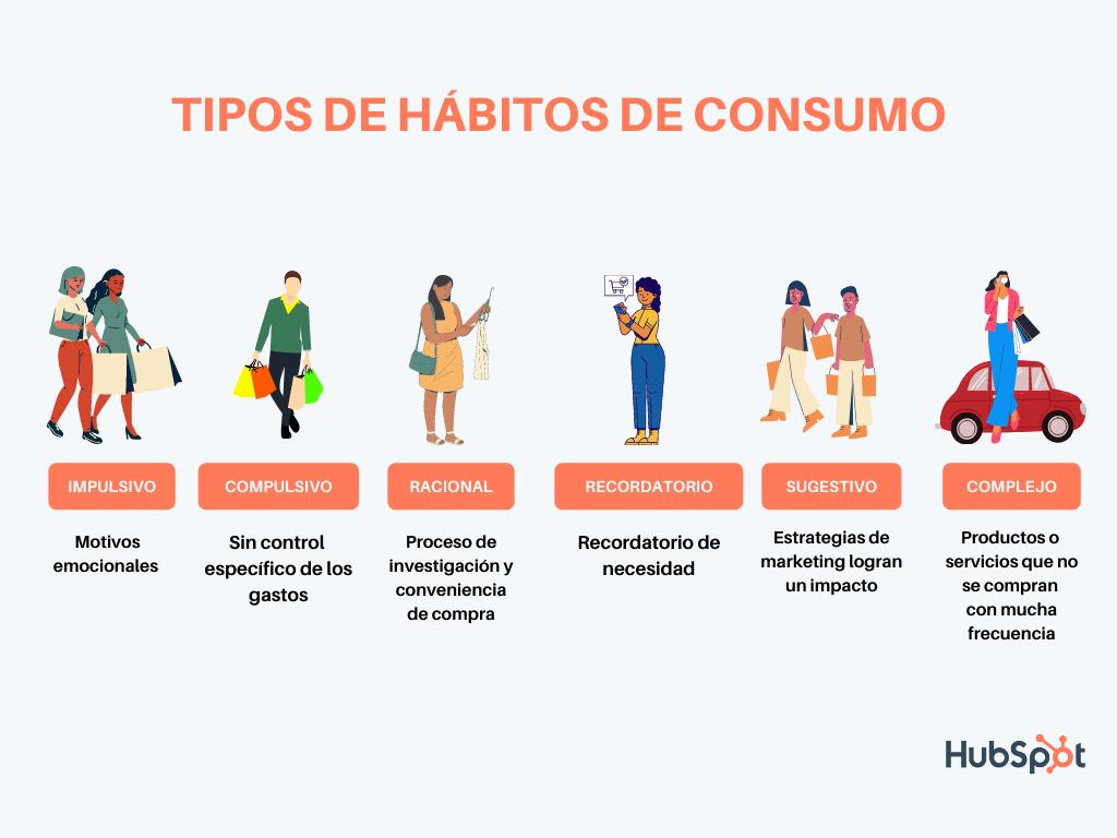 Tipos de hábitos de consumo