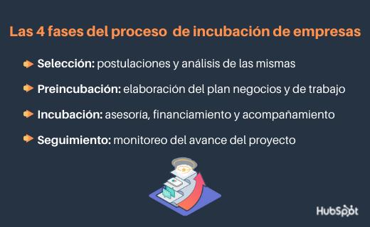 Proceso de incubación de empresas