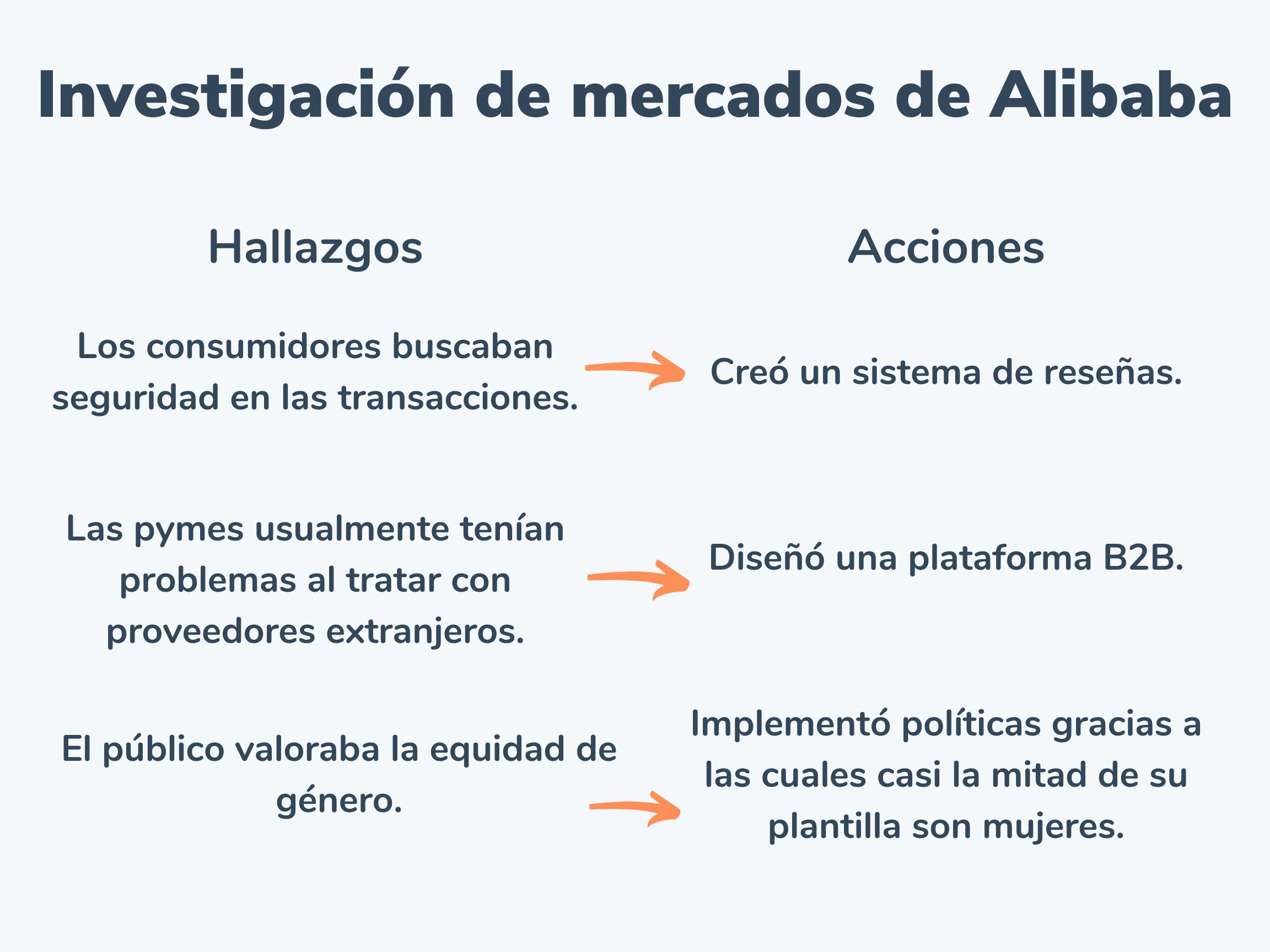 Ejemplo de investigación de mercados de Alibaba