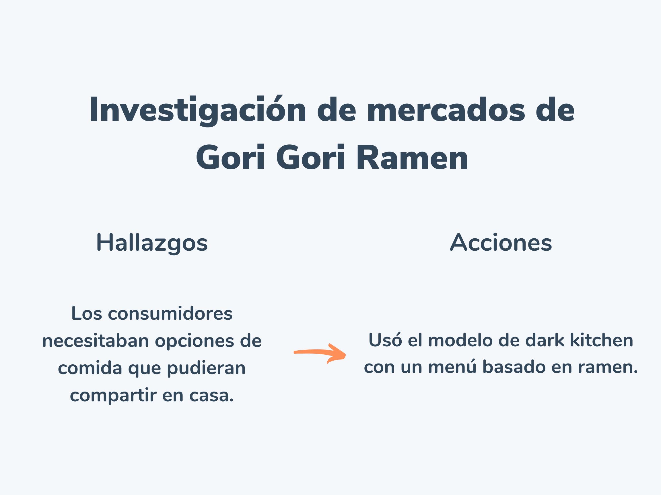 Ejemplo de estudio de mercados de Gori Gori Ramen