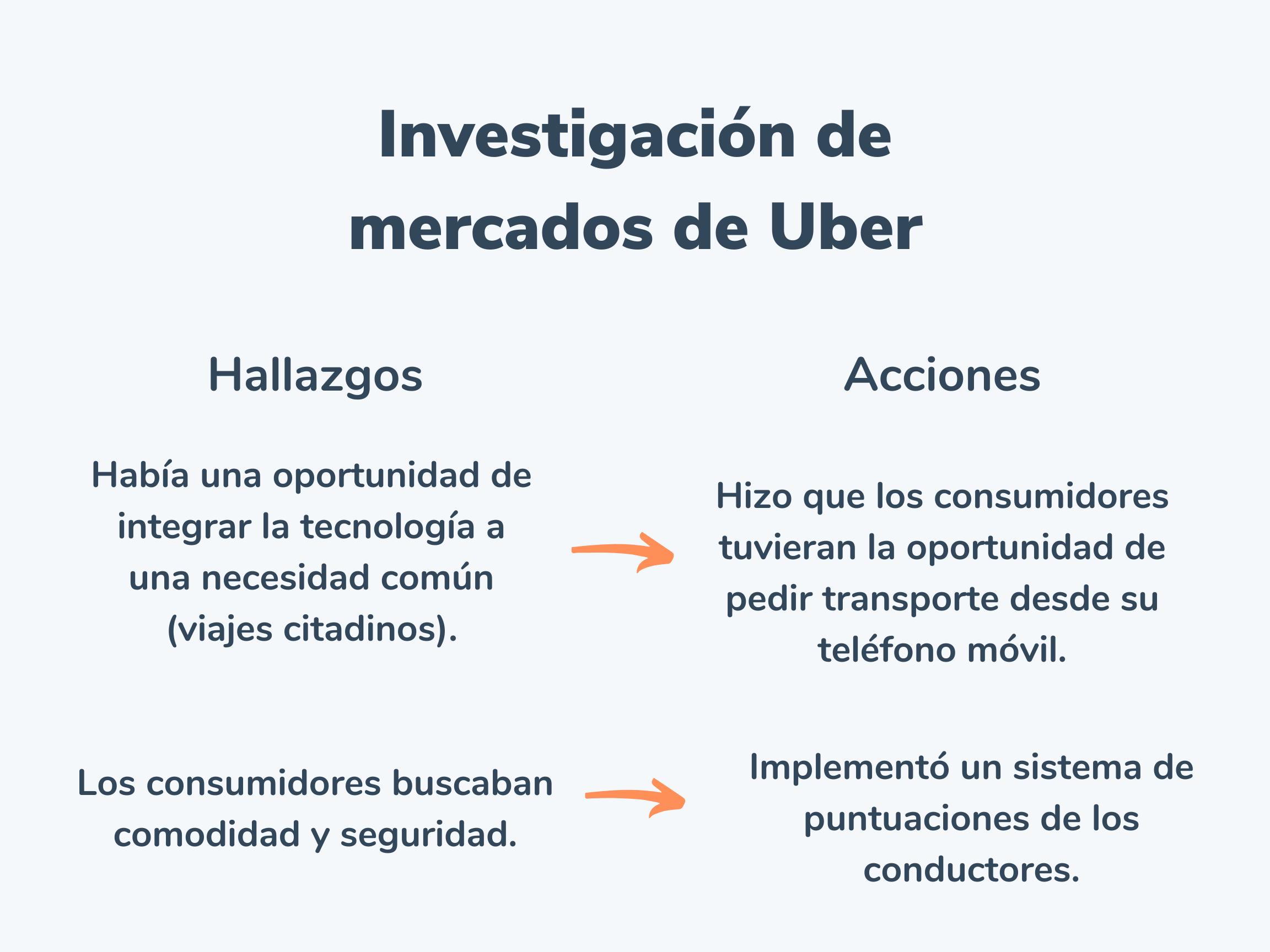 Ejemplo de análisis de mercados de Uber