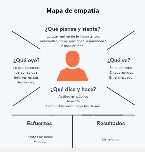 Cómo hacer un mapa de empatía, ejemplo de esquema