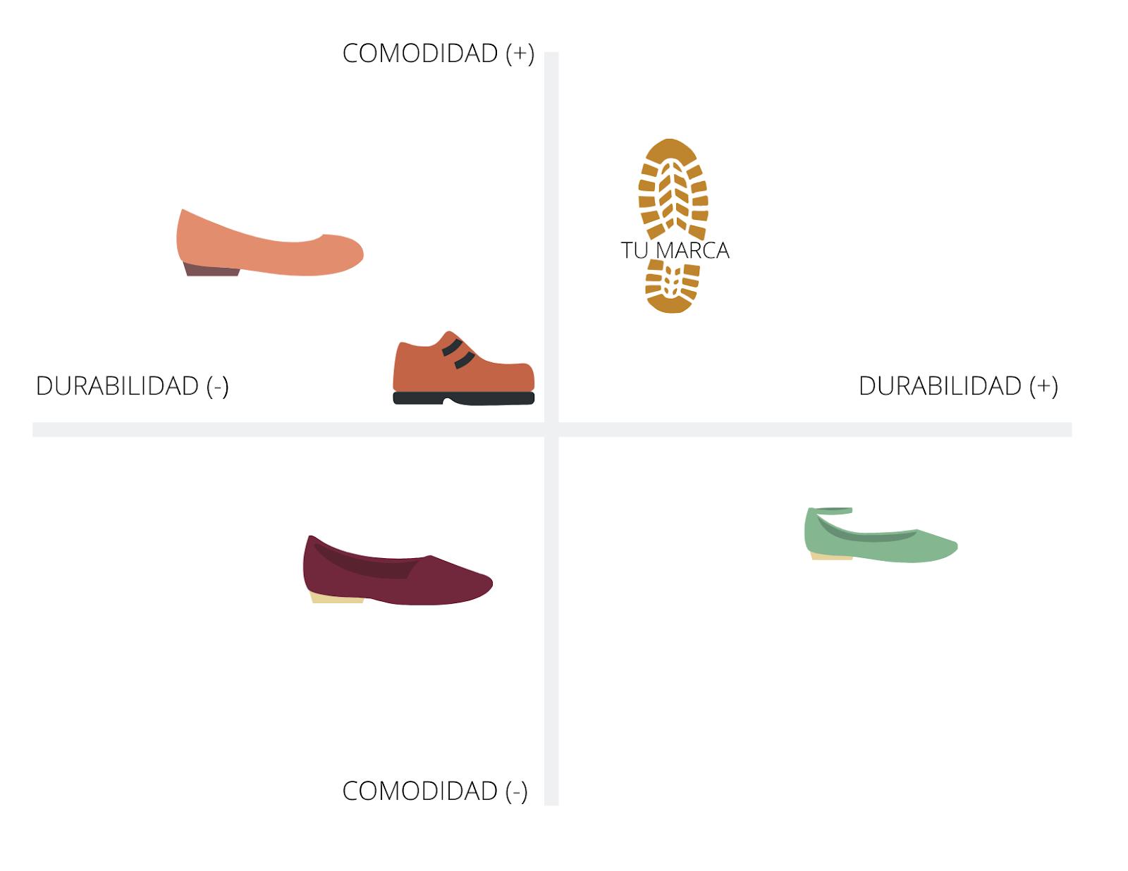 Ejemplo de mapa de posicionamiento de una marca de calzado