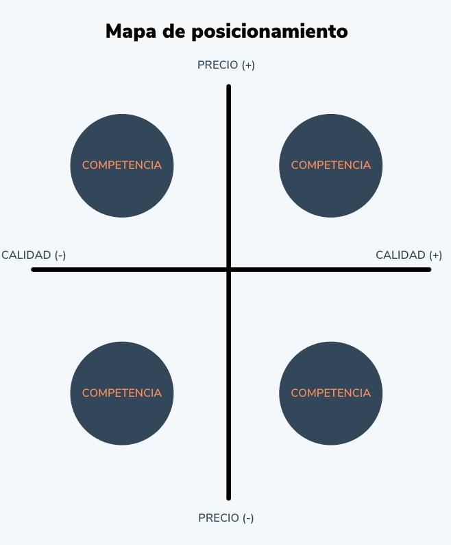 Cómo hacer un mapa de posicionamiento: posiciona o representa a tus competidores en el mapa