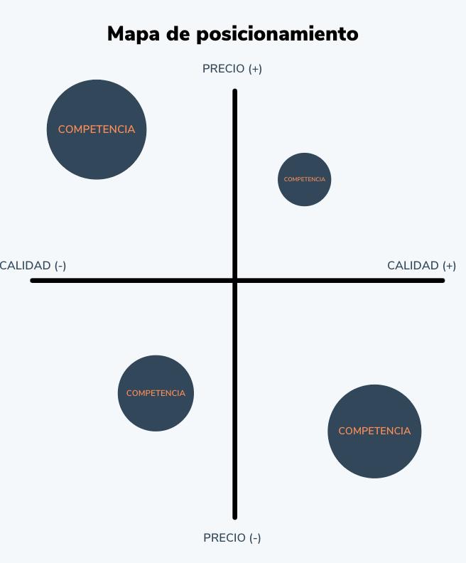 Cómo hacer un mapa de posicionamiento: establece el nivel de participación de tus competidores