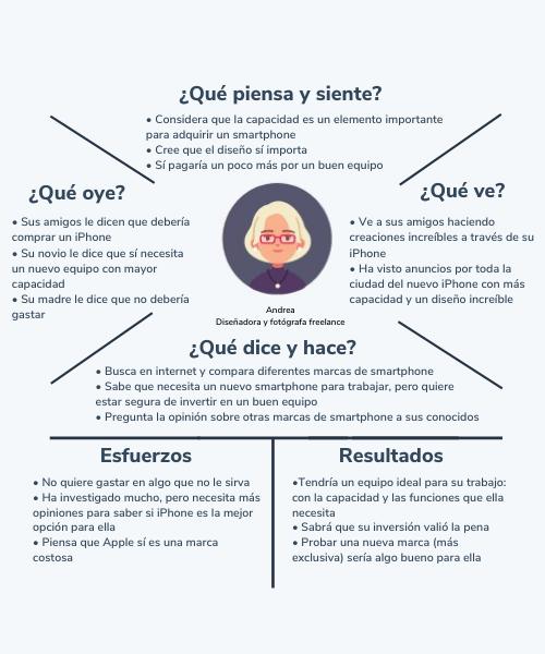 Ejemplo de mapa de empatía de Apple