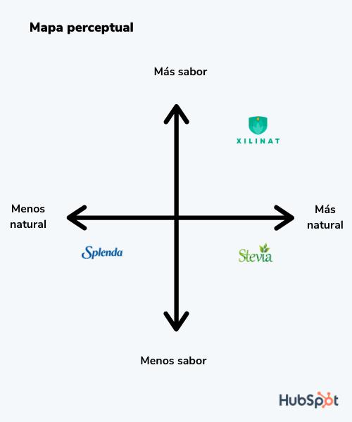 Herramientas para optimizar el posicionamiento de marca: mapa perceptual