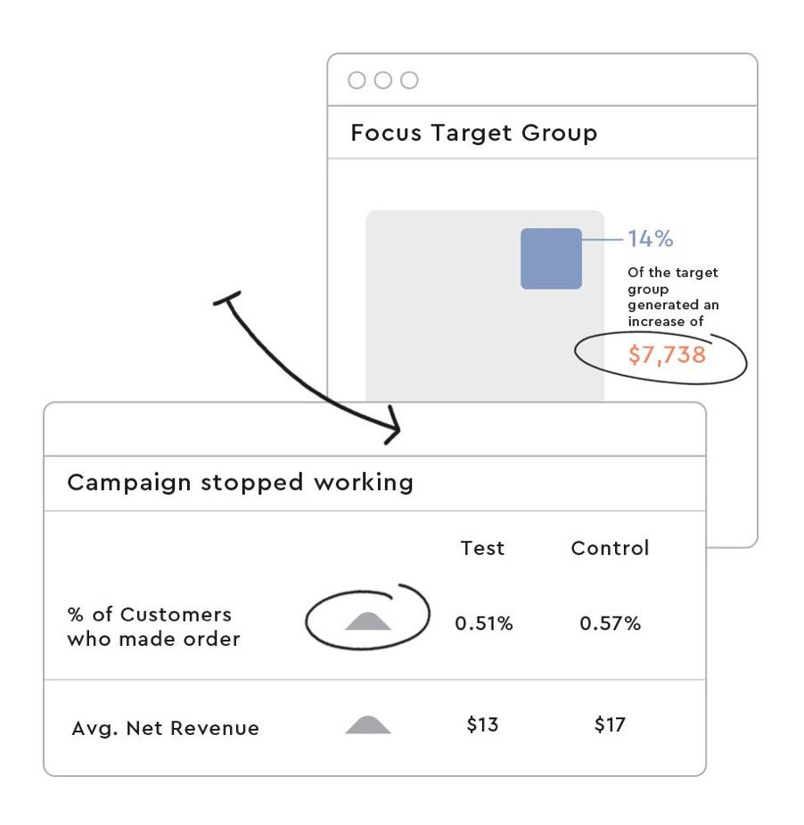Mejores software de ventas y marketing: Optimove