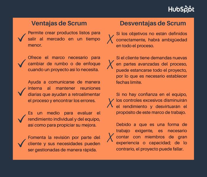 Ventajas y desventajas de la metodología Scrum